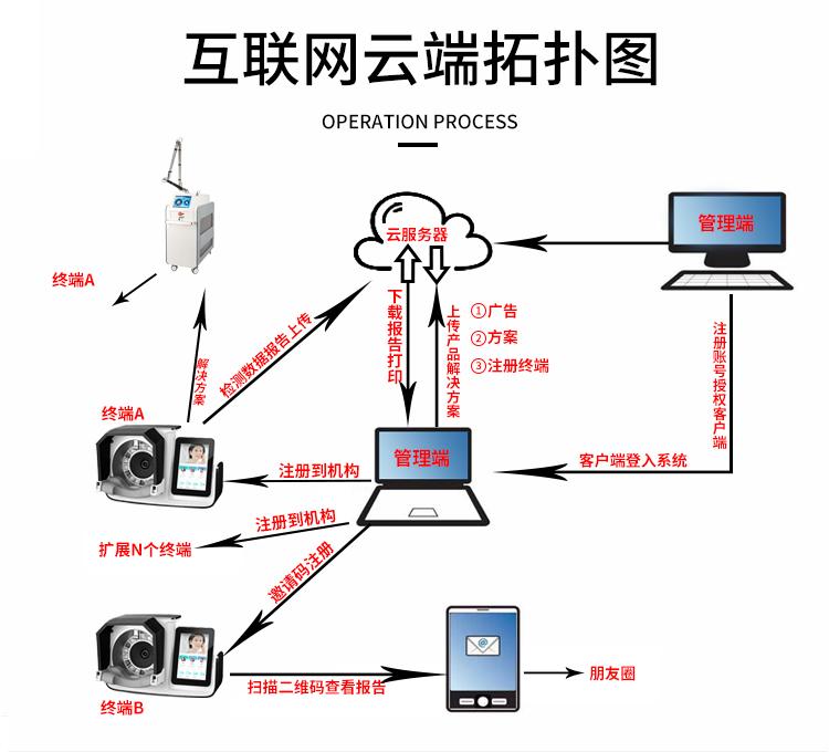 智能面部拍照仪云端系统介绍