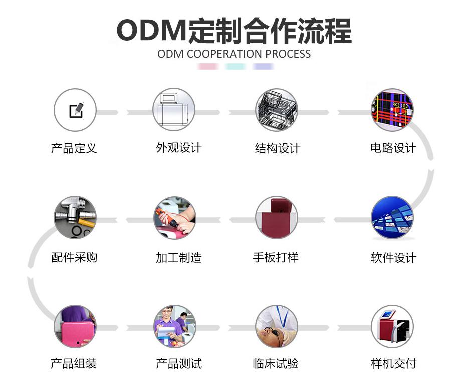 美容仪器ODM定制合作流程