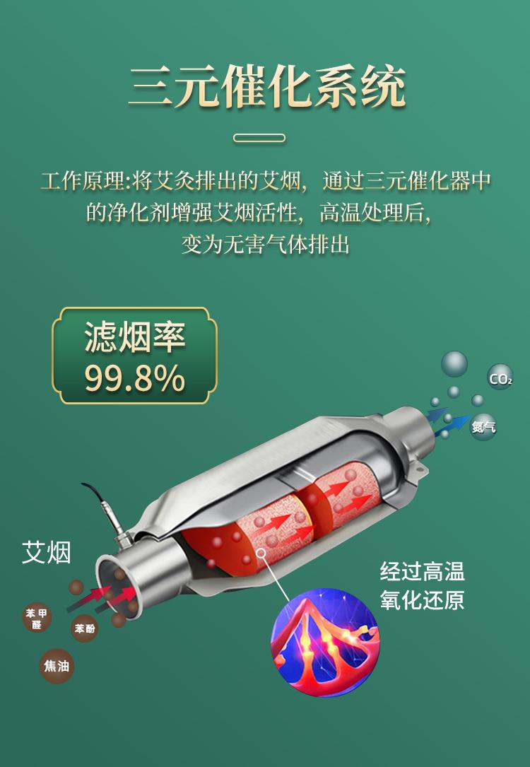 扶阳透灸仪自带三元催化系统,滤烟率达到99.8%